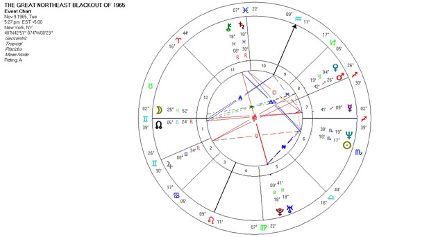 Mundane Astrology Chart Horoscop - The Great Northeast Blackout of 1965 - November 9, 1965